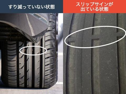 タイヤの寿命について